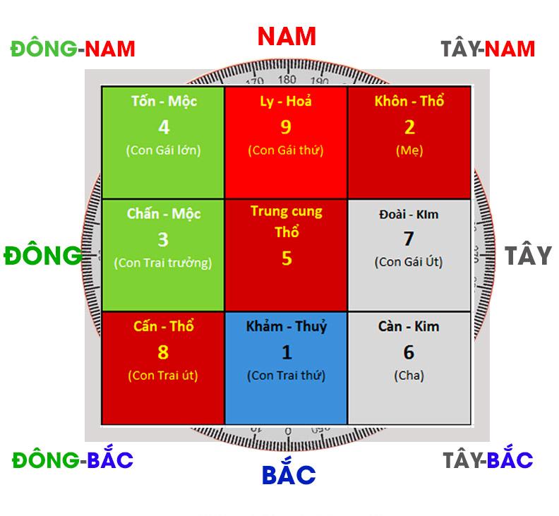 yeu-to-anh-huong-den-phong-thuy-huyen-khong-phi-tinh