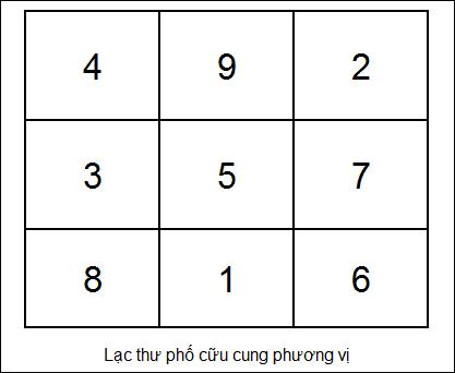 lac-thu-phoi-cuu-cung